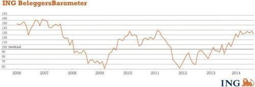 ING Beleggersbarometer juli 2014