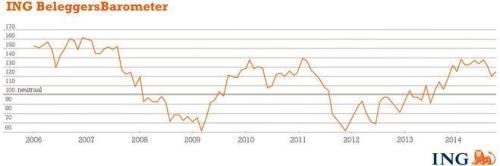 ING Beleggersbarometer september 2014