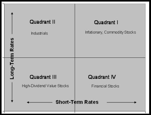 aandelenmarkt matrix