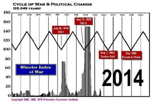 Oorlogscyclus Martin Armstrong