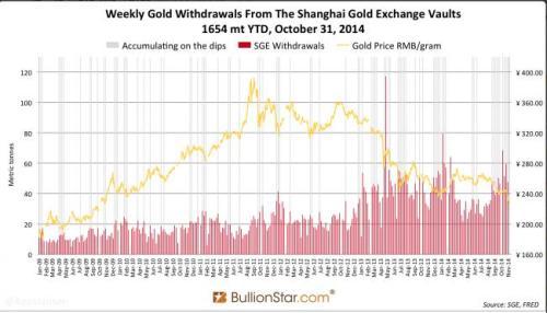 Wekelijkse goudontrekkingen in Shanghai