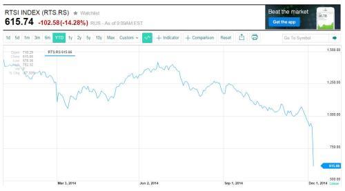 Russische beursindex RTS klapt