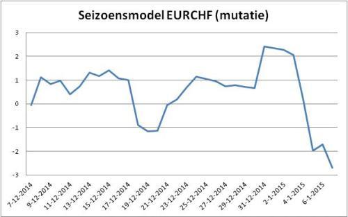 Seizoensmodel EURCHF (mutatie)