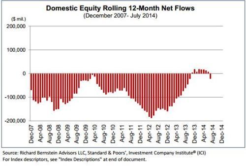 in -en uitstroom naar beleggingsfondsen VS
