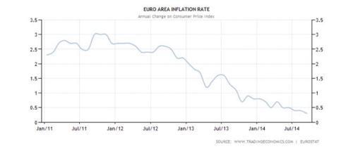 inflatie eurogebied januari 2011 tot en met september 2014