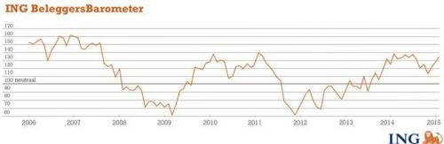 ING Beleggersbarometer januari 2015