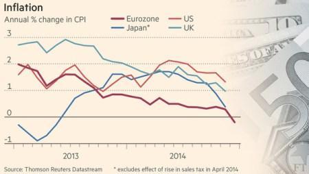 inflatie 22 januari 2015