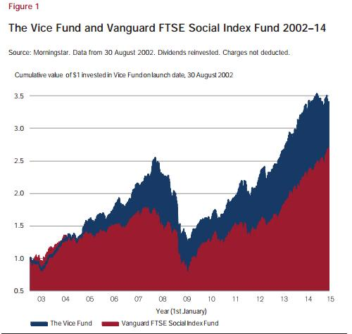 Vice Fund