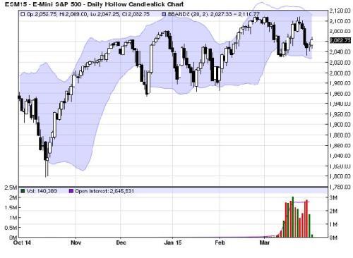 S&P 500 2 april 2015