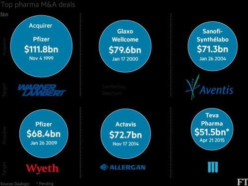 Top pharma m&a deals