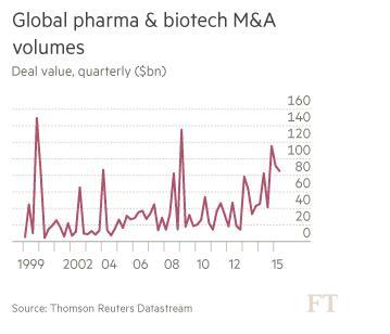 Wereldwijde farma en biotech fusie en overname volumes