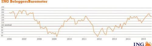 ING Beleggersbarometer juni 2015