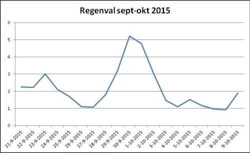 gemiddelde-regenval-sept-okt-2015