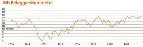 ING Beleggersbarometer december 2017