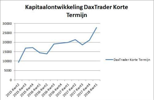 DaxTrader Korte Termijn 26 januari 2018.grafiek