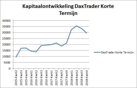 DaxTrader-Korte-Termijn-31-december 2018-grafiek
