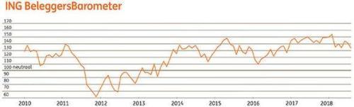 ING Beleggersbarometer juli 2018