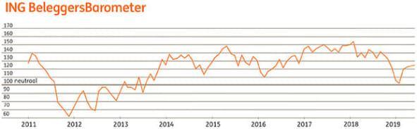 ING Beleggersbarometer mei 2019