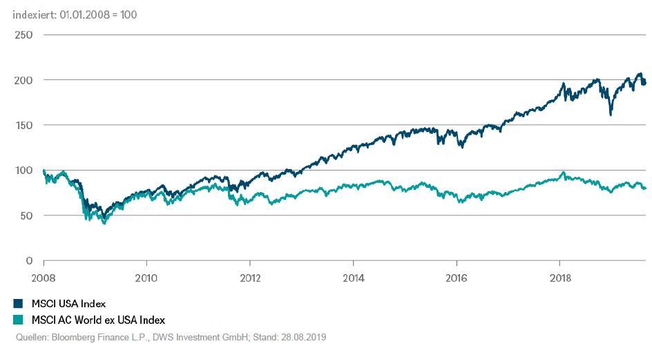 Aandelenmarkten sinds 2009
