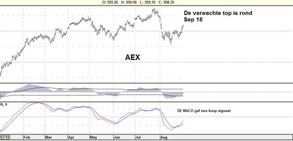 Analyse AEX 2 september 2019