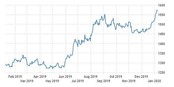 bron: tradingeconomics.com
