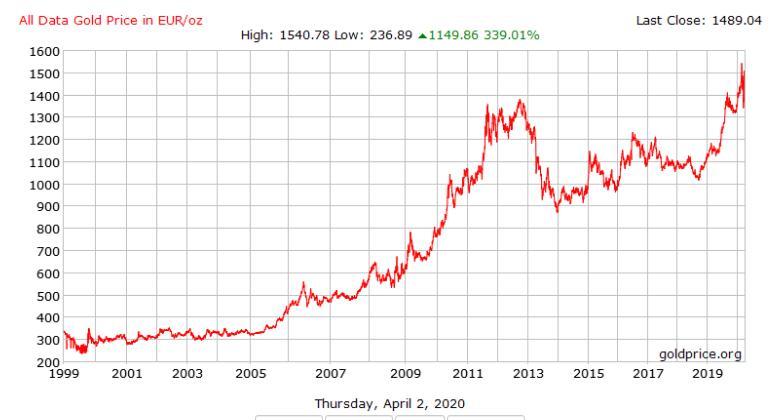 Goud in euros