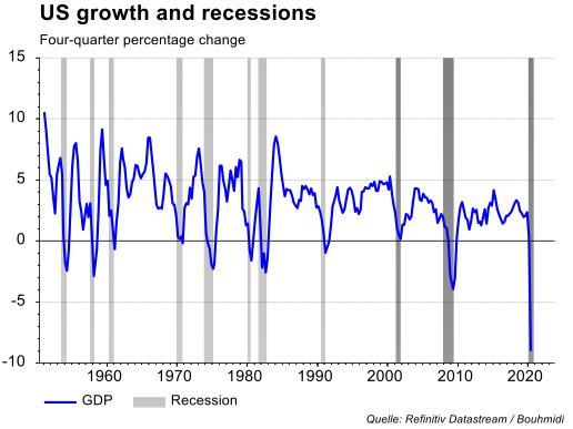 Amerikaanse economie groei en recessies
