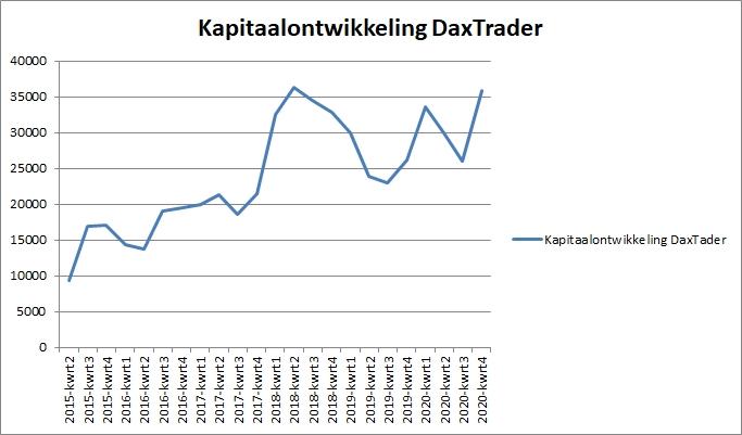 Kapitaalontwikkeling Daxtrader per 25 november 2020
