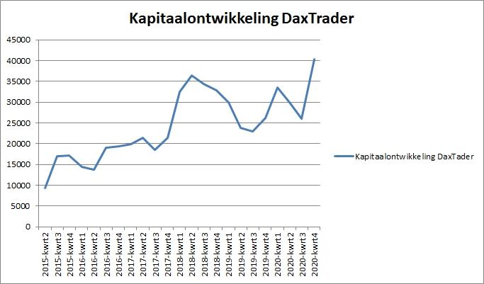 Kapitaalontwikkeling Daxtrader per 31 december 2020