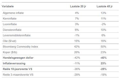 Correlatie goud en inflatie