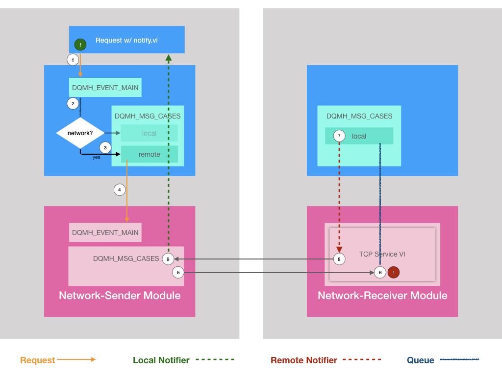DQMH Generic Networking - Schema