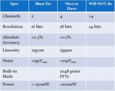 Acceptable Specs Table