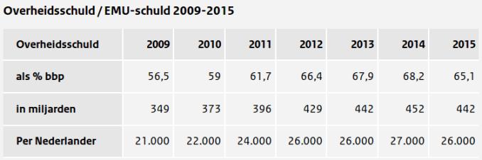 overheidsschulden20092015