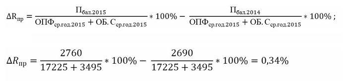 formula venitului suplimentar)