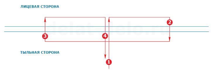 Şema 3 Delikteki Belgeleri Nasıl Flaş