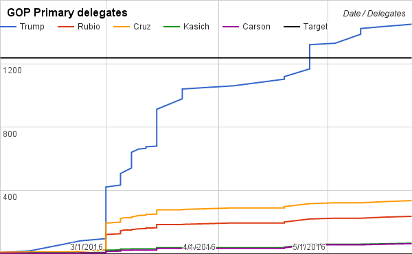 538 delegate projections run February 28