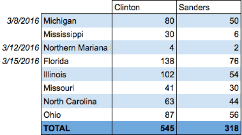 Upcoming states highly favorable for Clinton.