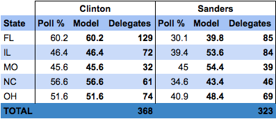 Close States + Hillary ceiling = tough night for the frontrunner?