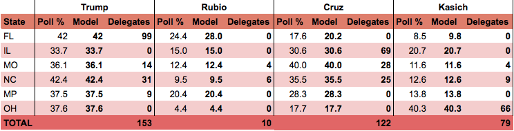 Trump still wins the day, even if his poll numbers are a ceiling, but Kasich wins Ohio and Cruz pulls out a surprise in Illinois.
