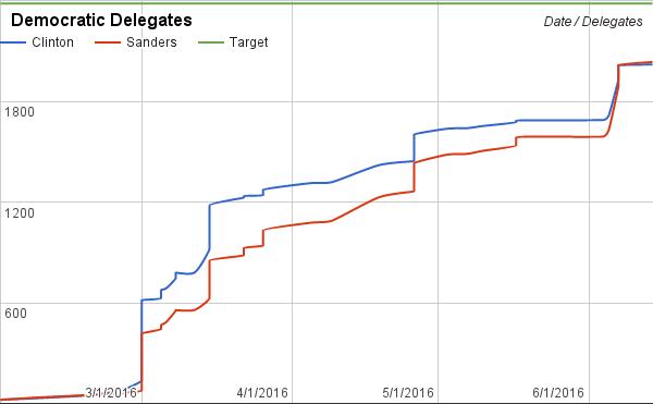 Bernie Sanders' unlikely path to pledged delegate majority.
