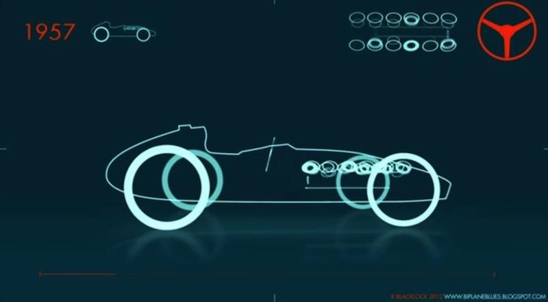 L'impressionnante évolution d'une F1 de 1950 à 2012