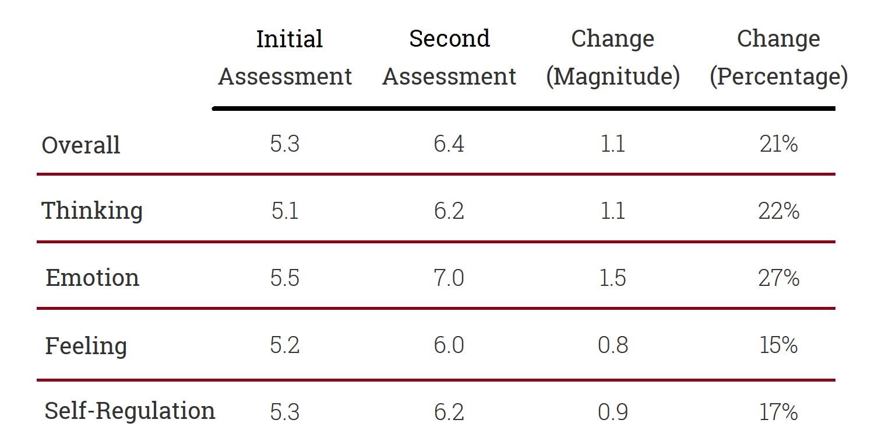 Neuroscience Results