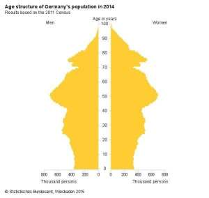 Age structure of Germany's population in 2014