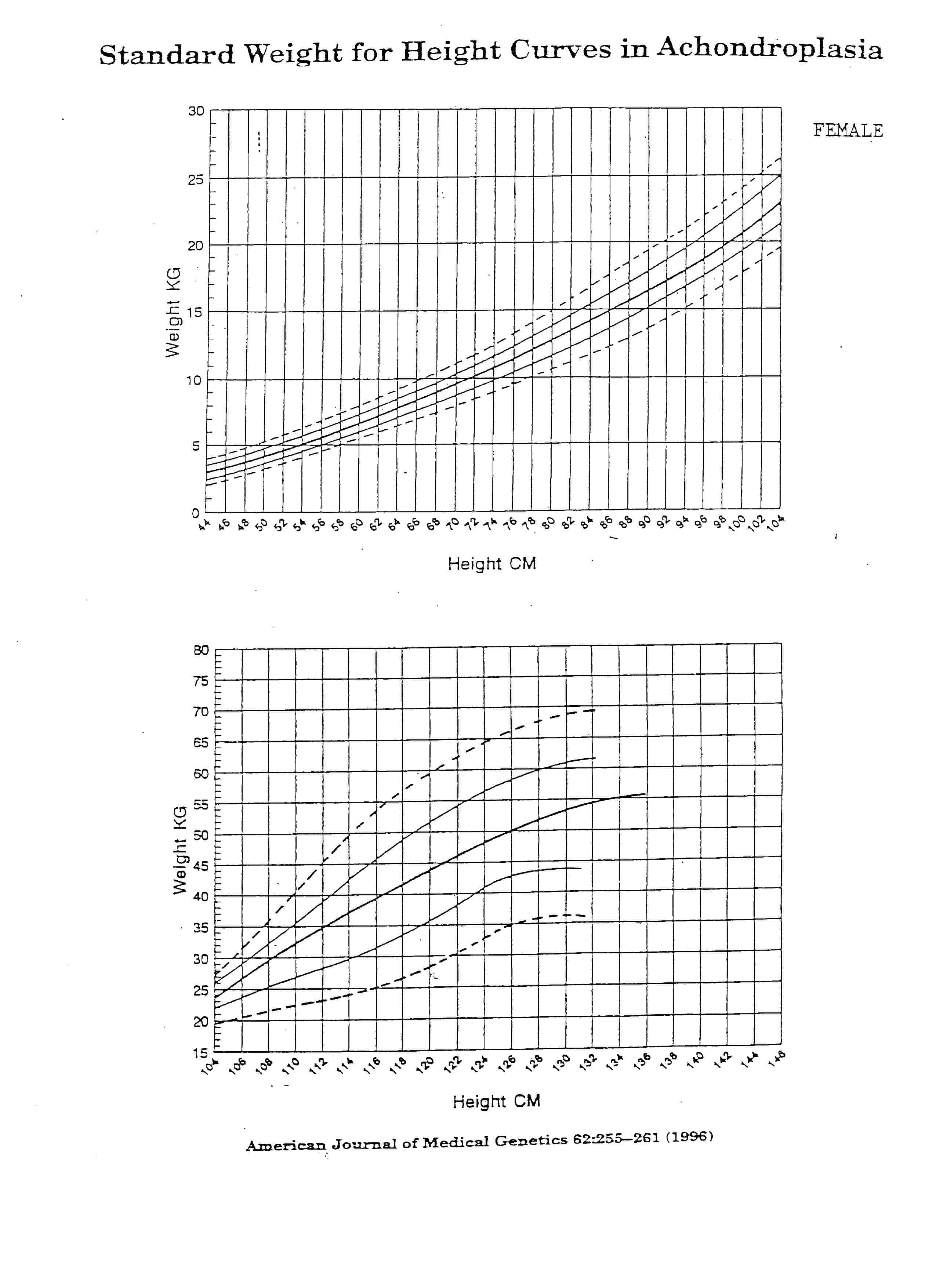 Achondroplasia Growth and Motor Milestones Charts - Delicious ...