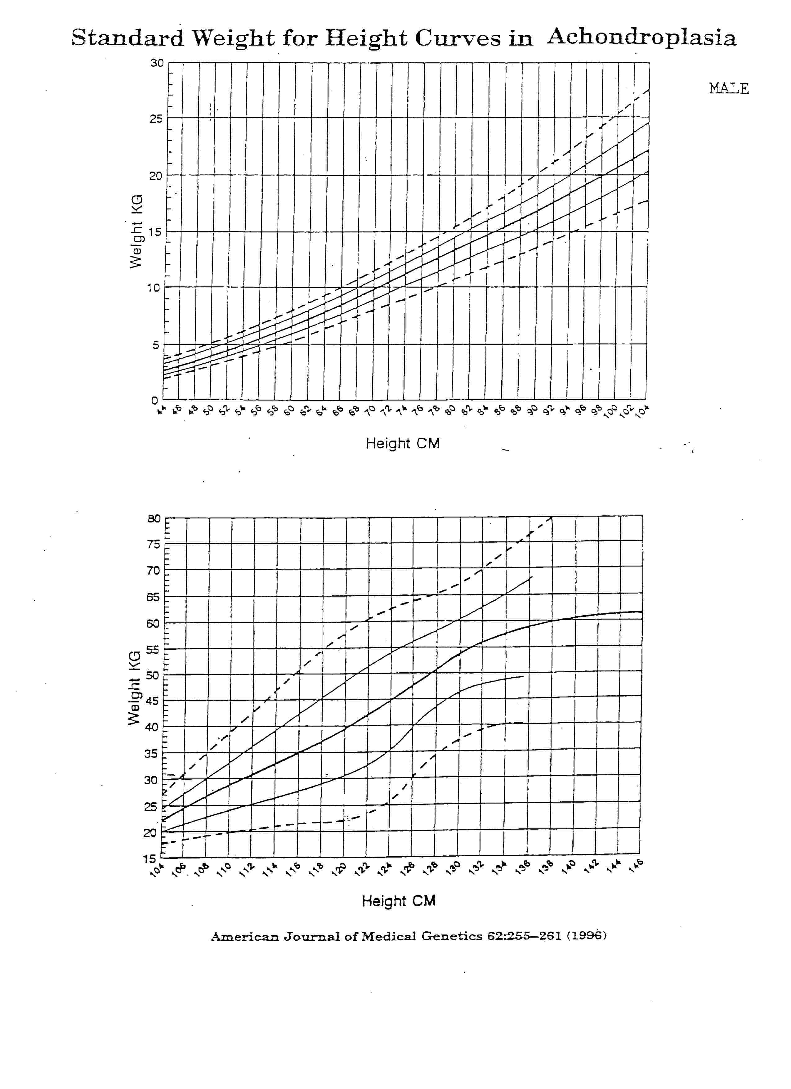 Achondroplasia growth and motor milestones charts delicious standard height for weight curves in achondroplasia growth male nvjuhfo Choice Image