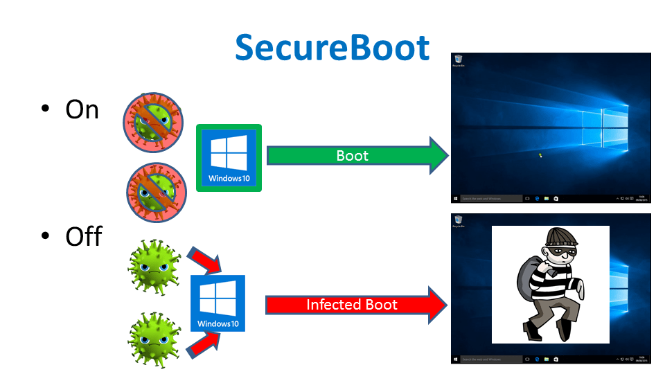 SecureBoot
