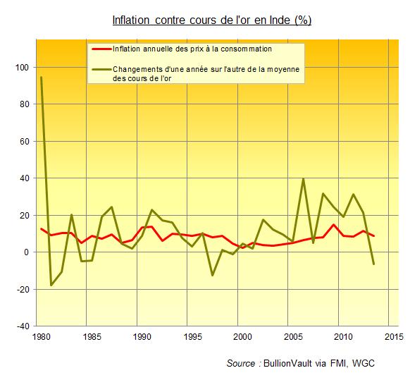 Inflation contre le cours de l'or en Inde