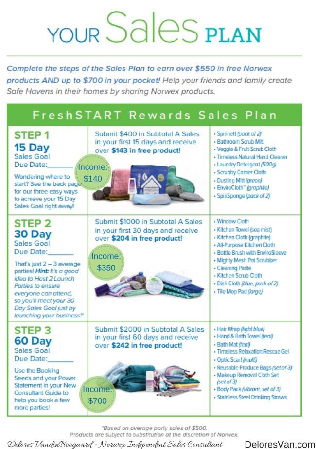Norwex FreshSTART Sales
