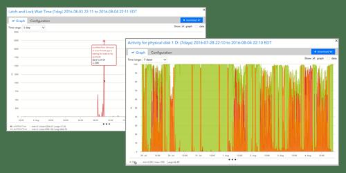 Delta Bravo Performance Counters:   CPU % vs. Process Privileged Time (Total)