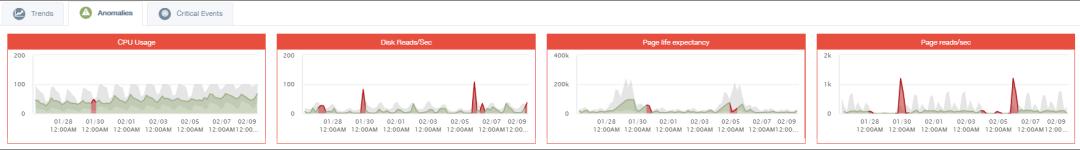 delta bravo, predictive analytics for database, SQL Server